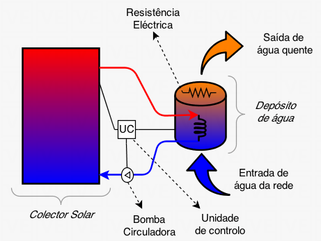 Sistema de painéis solares térmicos forçado
