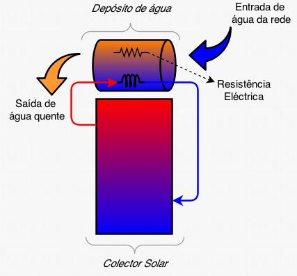 Sistema de painéis solares térmicos termossifão